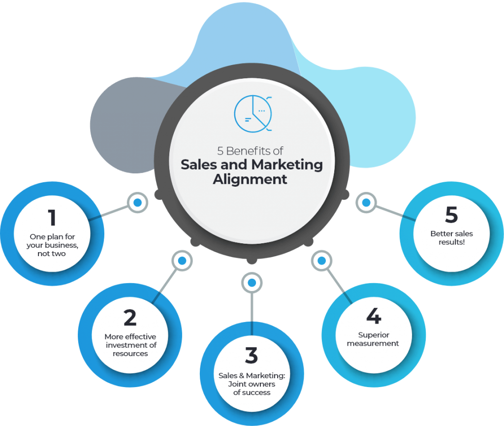 Illustration of sales and Marketing alignment positive benefits